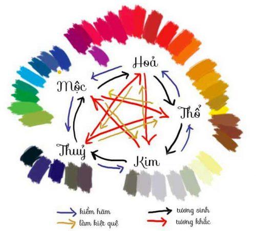 Màu hợp theo ngũ hành tương sinh tương khắc